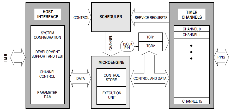 TPU Block Diagram